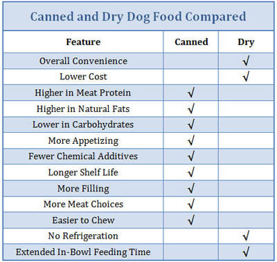DOG FOOD COMPARISON