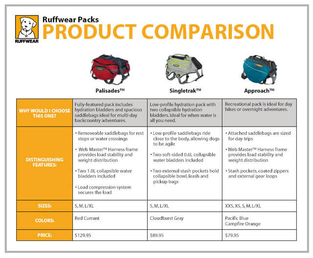 DOG & PUPPY BACKPACK CATEGORIES & COMPARISON