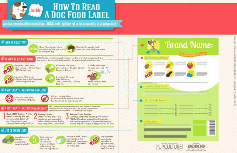 HOW TO READ DOG FOOD LABEL - PRESS TO SEE THE INFOGRAPHICS IN FULL SIZE