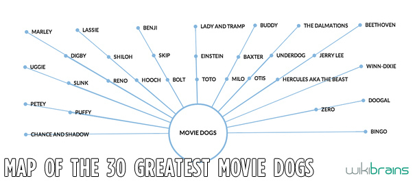 A map of the Greatest Dog Movies
