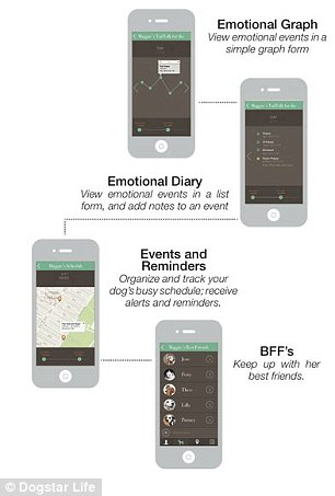Dog and Puppy tail mood indicator - gadget